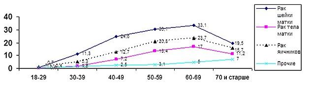 График заболеваемости раком женских половых органов